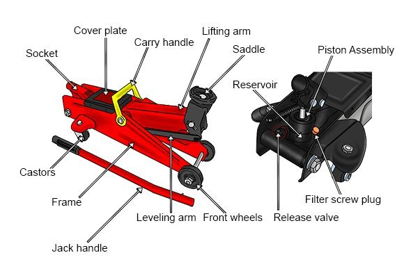 Parts of trolley jack